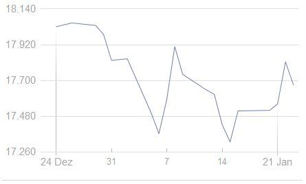 Dow Jones Ein-Monatsentwicklung